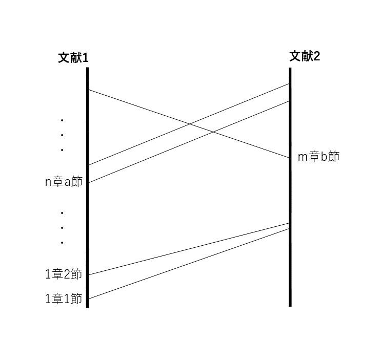 図1 マントラ共起関係